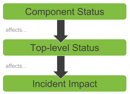 Component Status, Incident Impact, and Top-level Status